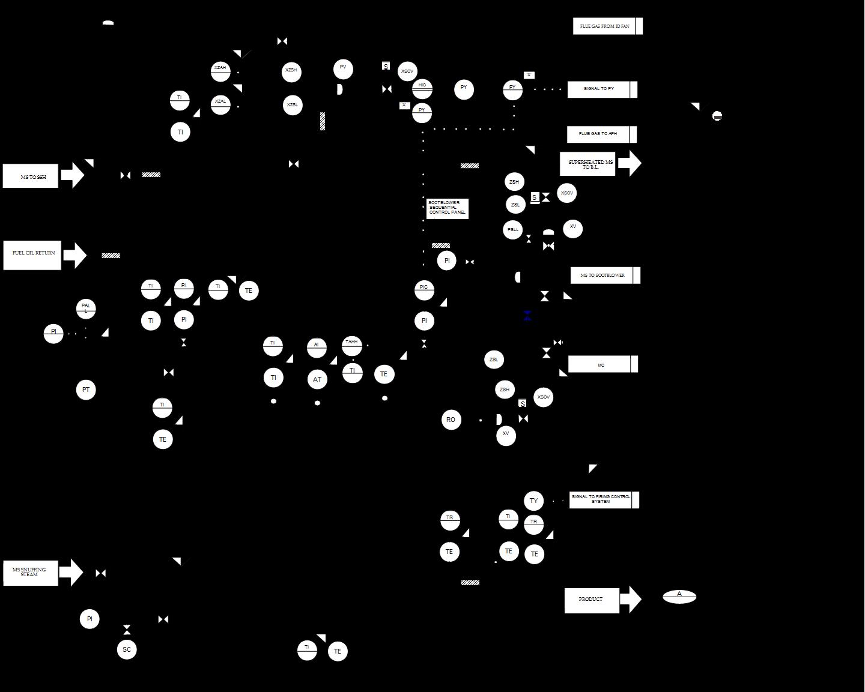 Technical  Process Control